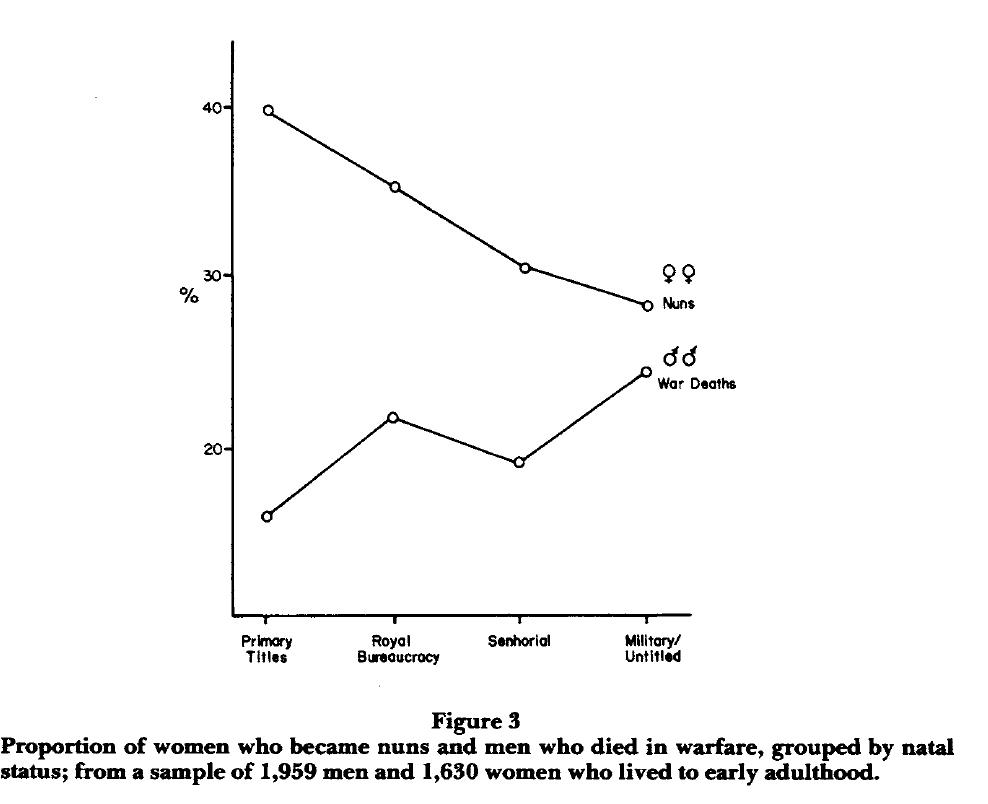 Graf fra: Parental Investment and Elite Family Structure in Preindustrial States Af James L. Boone In: American Anthropologist, 1986, Vol 88 No. 4, pp.859–876 (med tilladelse)